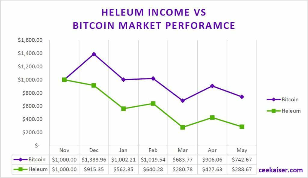 Heleum Income Report May 2018 vs. Bitcoin Market Performance. Graph. ceekaiser.com