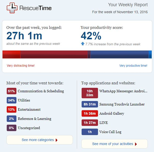 Phone Detox Consulting Kaiser Going Phoneless RescueTime Screenshot