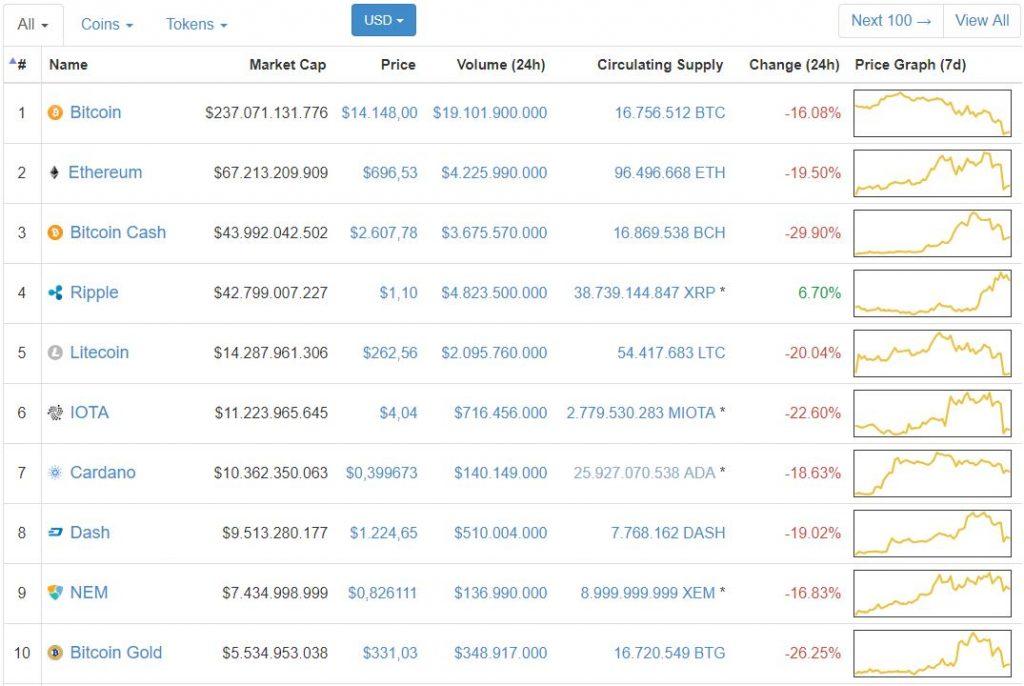 Heleum Income Report December - Crypto Crash