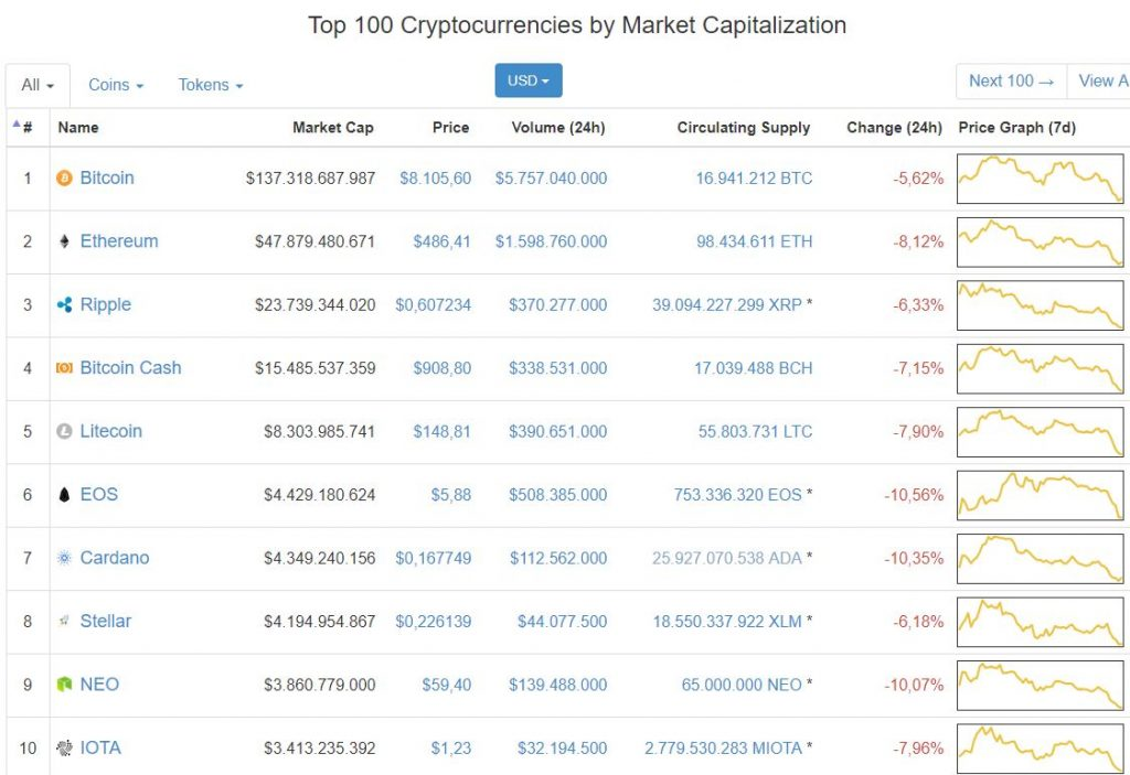 Top Cryptocurrencies March 27, 2018, Heleum review and income report