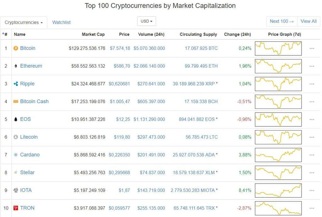Heleum Income Report May 2018 vs. Bitcoin Market Performance. Screenshot Top 10 Cryptocurrencies.. ceekaiser.com